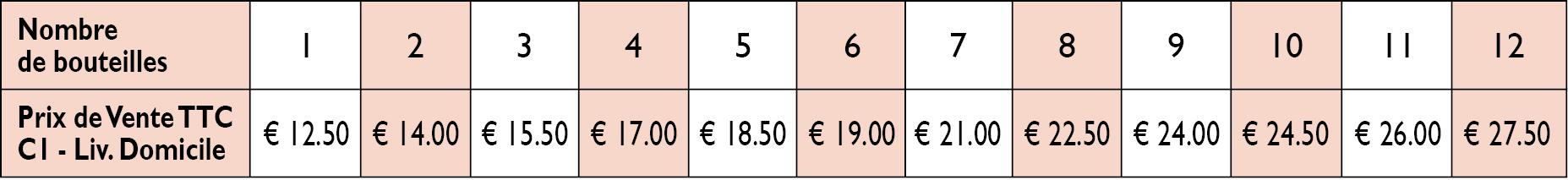 Tarifs livraison à domicile en Belgique, Allemagne, Luxembourg et Pays-Bas de 1 à 12 bouteilles