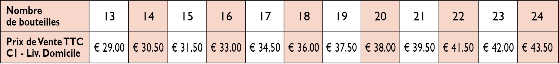Tarifs livraison à domicile en Belgique, Allemagne, Luxembourg et Pays-Bas de 13 à 24 bouteilles